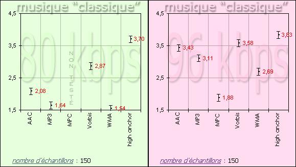 http://audiotests.free.fr/tests/2005.07/96/96_TEST_COMPA_GR1_80_96.png