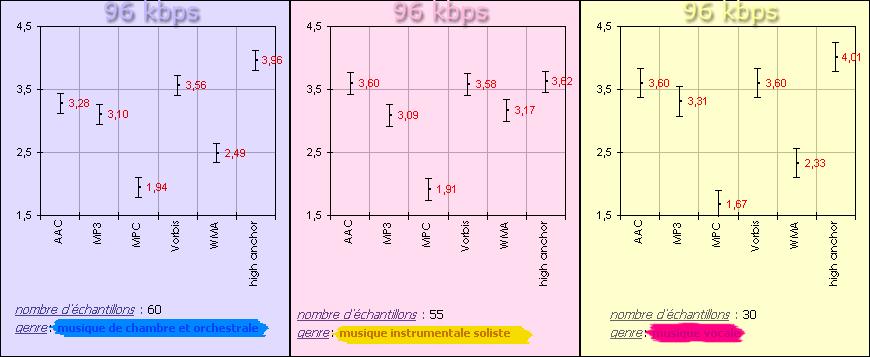 http://audiotests.free.fr/tests/2005.07/96/96_TEST_COMPA_GR1_E_S_V.png
