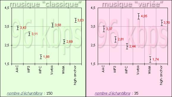 http://audiotests.free.fr/tests/2005.07/96/96_TEST_COMPA_GR1_GR2.png