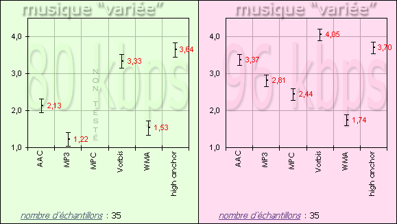 http://audiotests.free.fr/tests/2005.07/96/96_TEST_COMPA_GR2_80_96.png